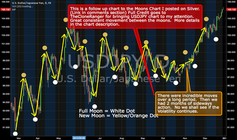 USDJPY: Moon Phases!!! 2nd Chart in Series....
