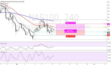 NAS100: BUY NASDAQ, be carefull