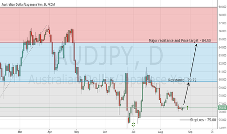AUDJPY: Top Forex Trading Signal - Buy AUD/JPY