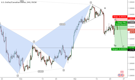 USDCAD: Abcd pattern