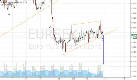 EURSEK: eur/sek short