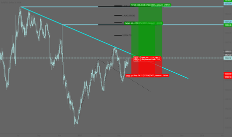XAUUSD: XAUUSD: Long as soon as the market opens