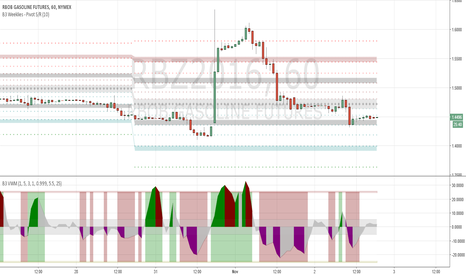 RBZ2016: RB futures long off B3 Weeklies support