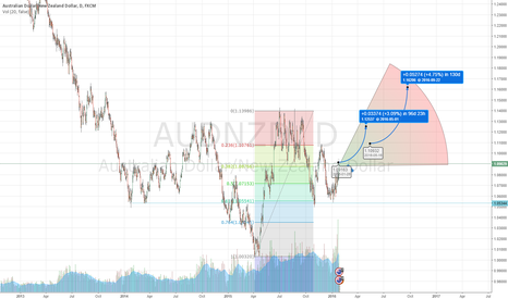 AUDNZD: AUD Will Outperform NZD