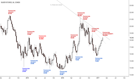 SI1!: Commercials increasing shorts in silver $SLV, $XAGUSD