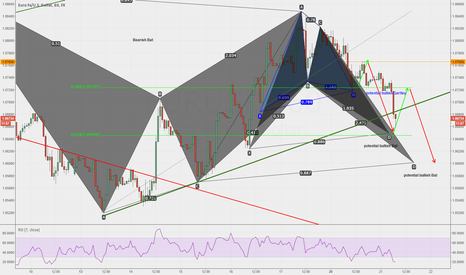 EURUSD: Interesting harmonic imbrications picked up yesterday..