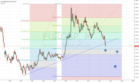 EURGBP: eurgbp confluence of fib levels with support at around .7250