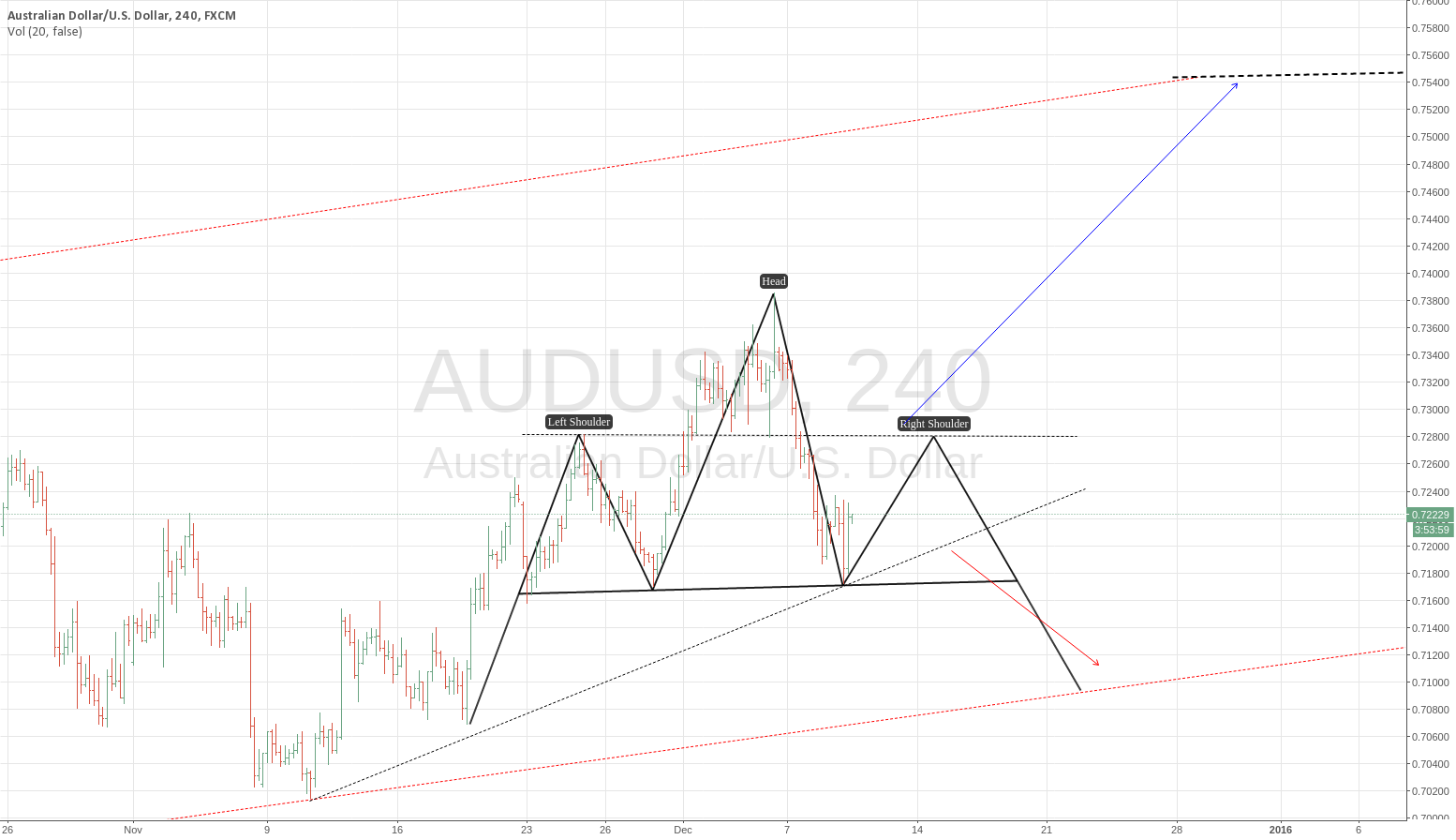 AUDUSD : SHS IN DEVELOPPEMENT