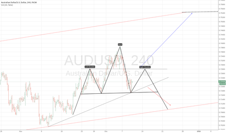AUDUSD: AUDUSD : SHS IN DEVELOPPEMENT