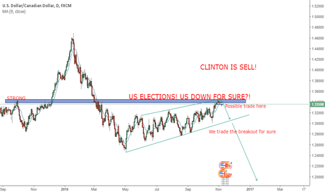 USDCAD: US Election trade