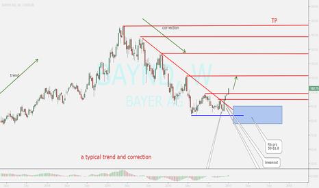 BAYN: bayer...buy