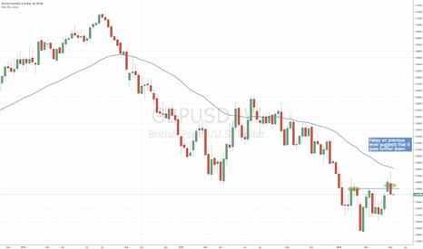 GBPUSD: GBP/USD SHORT Outlook