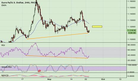 EURUSD: Long EUR/USD