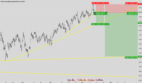 GBPNZD: GBPNZD PLAN FOR COMING MONTH