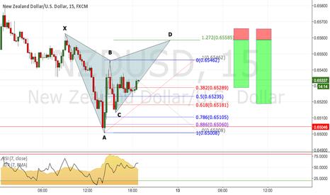NZDUSD: NZD/USD: Potential Gartley on 15m Chart