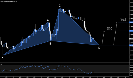 GBPUSD: GBP.USD - BULLISH CYPHER SETUP - 1.2248