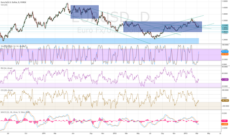 EURUSD: EUR/USD moment for decision