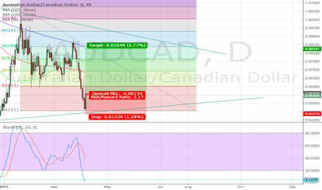 AUDCAD: AUDCAD bounces from triangle support.