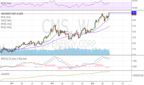 CMS: weekly