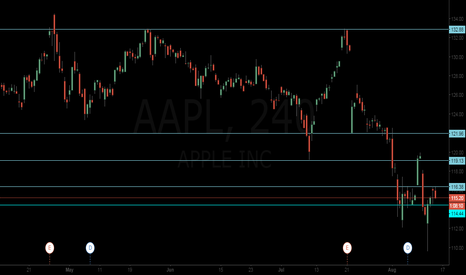 AAPL: AAPL in a kind of range
