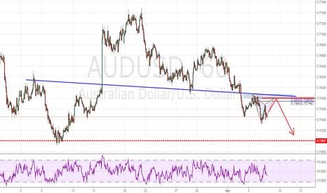 AUDUSD: Sell AUDUSD - Bearish Gartley Pattern