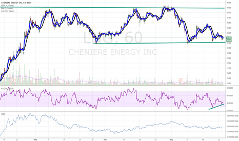 LNG: $LNG a technical BUY here