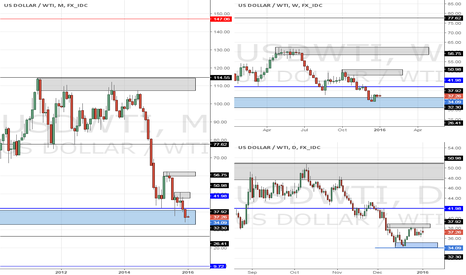 USDWTI: WTI Monthly, Weekly & Daily Supply & Demand