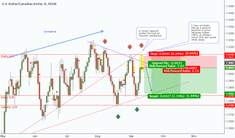 USDCAD: USDCAD - Pinbar at upper channel resistance