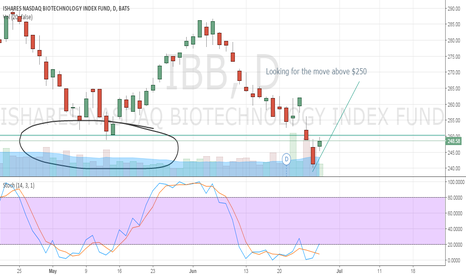 IBB: Looking for the move above $250 $BIB