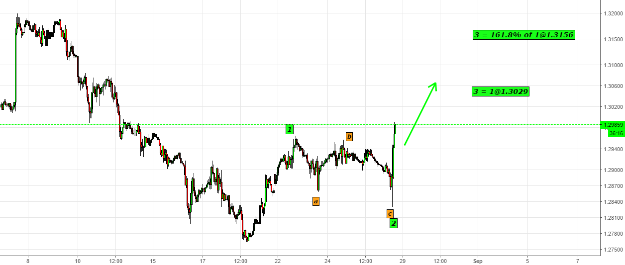 USDCAD- Looking for 3rd Wave till 1.3020 Atleast