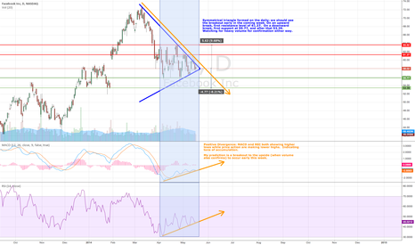 FB: FB (Daily - 5/19/14) - Symmetrical Triangle, Pos. Diverg. Setup