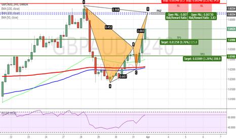 GBPAUD: GBPAUD - Bearish Bat Pattern on H4 Chart