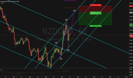 NZDUSD: NZDUSD AB=CD 3 wave(?)