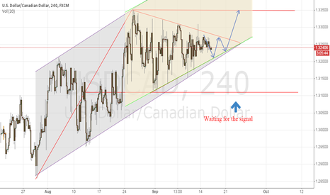 USDCAD: USD/CAD Symmetrical Triangle