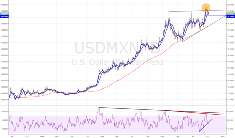 USDMXN: Sell USDMXN Set Up