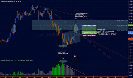 USDJPY: USDJPY Long Idea to 111.3X AREA