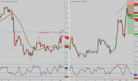 USDCHF: Public Live Test - Trade 1