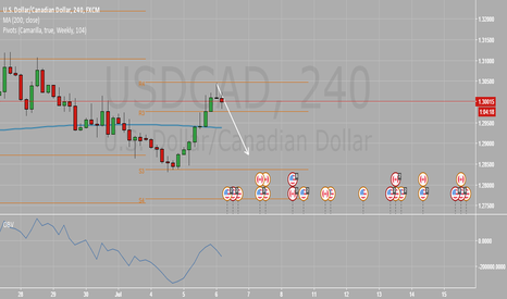 USDCAD: USDCAD Short - Rejection candle