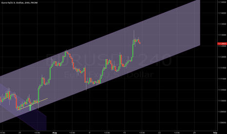 EURUSD: NEW CHANNEL DEVELOPING pt III