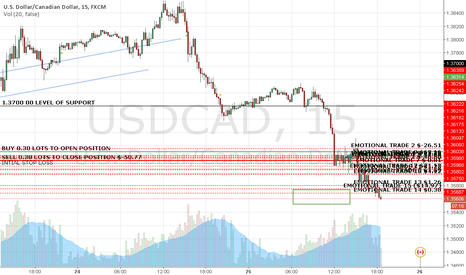 USDCAD: TRADE OF THE DAY 25-02-2016 + 14 EMOTIONAL TRADES ($24.21)