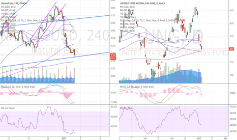 NATGASUSD: NGAS time to go long for winter? maybe