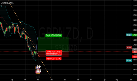 GBPNZD: gbpnzd daily long set up