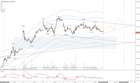 USDRUB_TOM: Высока вероятность возвращения курса доллара к 77,25 руб