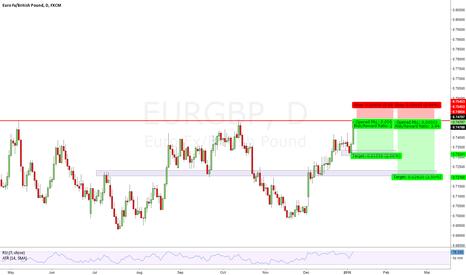 EURGBP: EURGBP SHORT key level