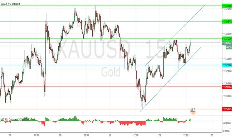 XAUUSD: short term trade