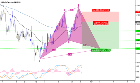 USDCHF: trade CD in Potential Bullish Cypher