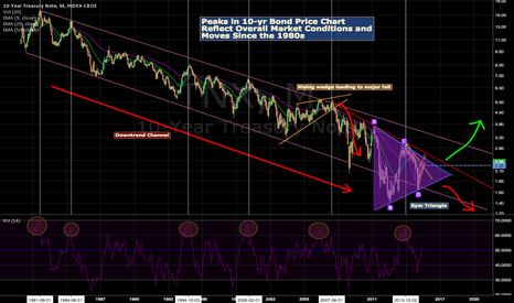 TNX: 10-Yr Treasury Note, Follows Major Market Movements