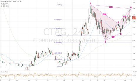 CTAG: CTAG bearish pattern targets 3.7