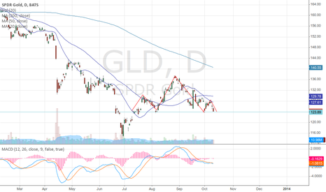GLD: Proudly to you by Head & Shoulders