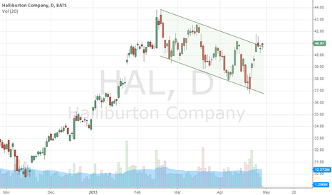 HAL: daily - channel break on watch